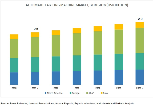 Automatic Labeling Machine Market