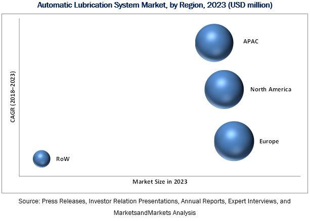 Automatic Lubrication System Market