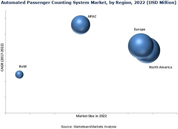 Automated Passenger Counter and Passenger Information System Market