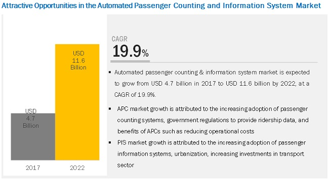 Automated Passenger Counting System Market