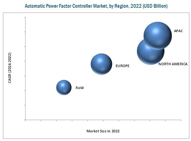 Automatic Power Factor Controller Market by Type - 2022