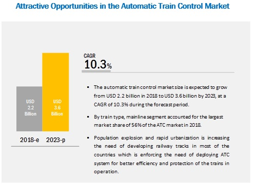 Automatic Train Control Market