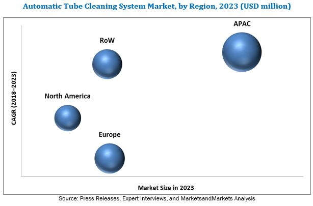 Automatic Tube Cleaning System Market