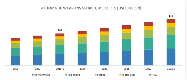 Automatic Weapons Market