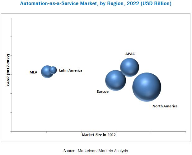 Automation as a Service Market by Region