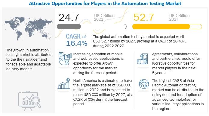 Automation Testing Market