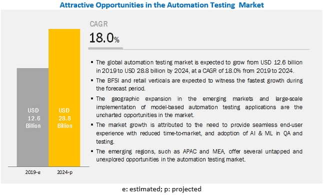 Automation Testing Market by Types & Services - Forecast