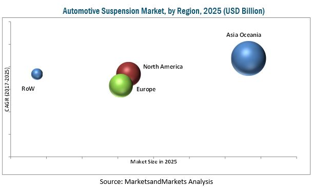 Automotive Suspension Market