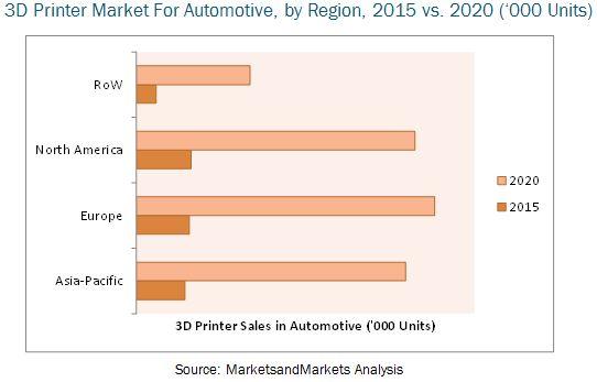 3d Printing Automotive Market Technology Application