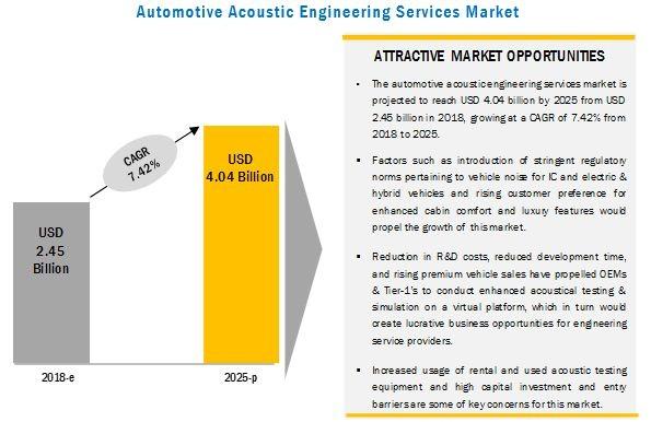 Automotive Acoustic Engineering Services Market