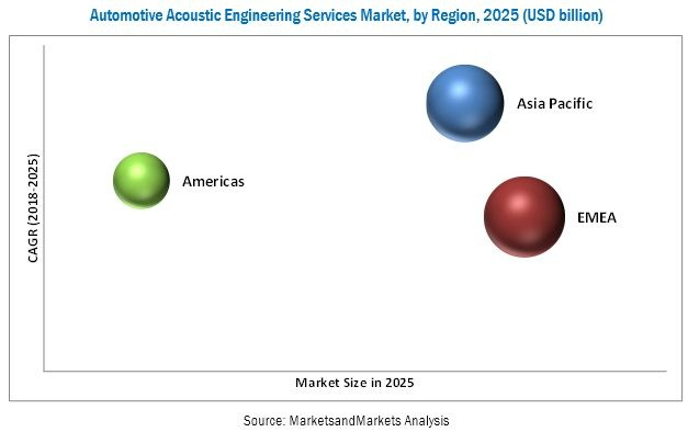 Automotive Acoustic Engineering Services Market