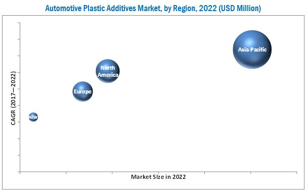 Automotive Additives Market