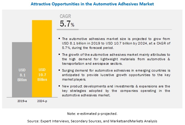 Automotive Adhesives Market