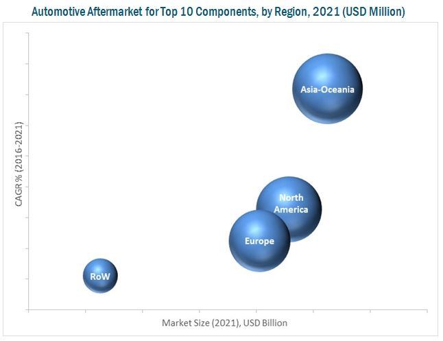 Automotive Aftermarket for Top 10 Components