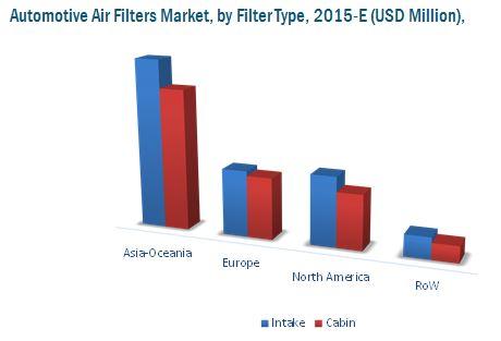 Air Filter Market