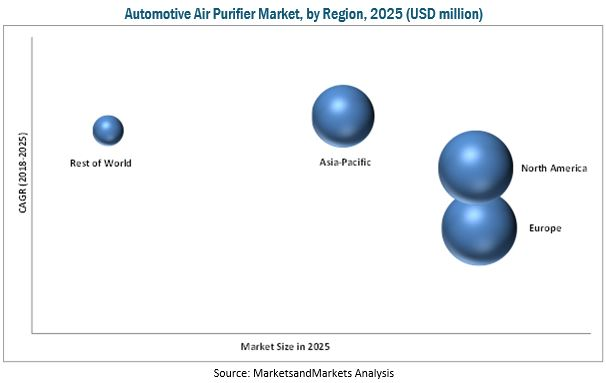 Automotive Air Purifier Market