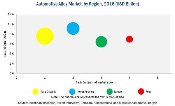 Alloy Market for Automotive