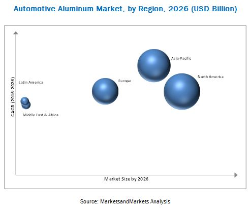 Automotive Aluminum Market