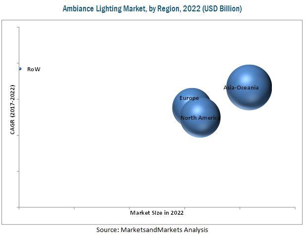 Ambiance Lighting Market for Automotive