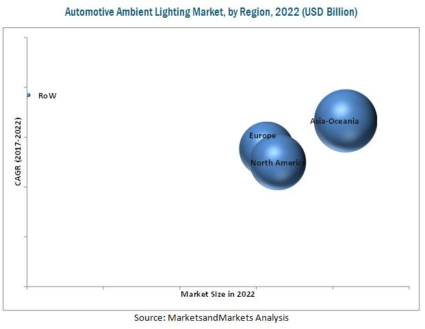 Automotive Ambient Lighting Market
