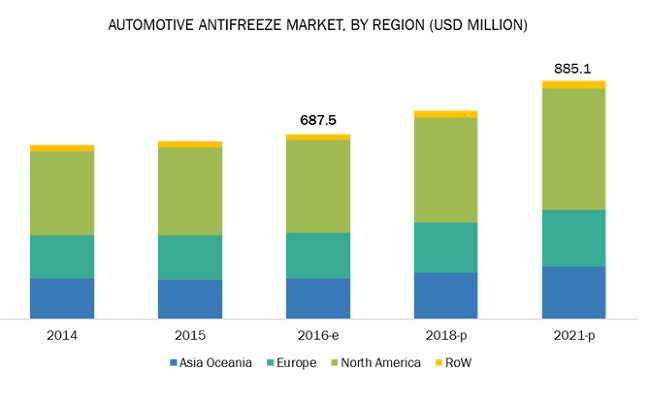 Antifreeze Market