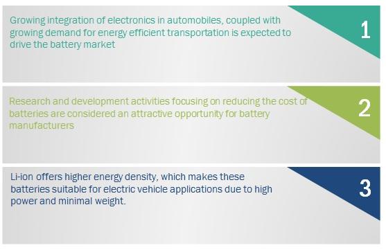 Global Battery Market