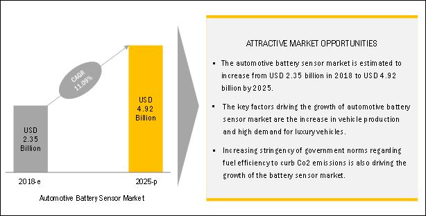 Automotive Battery Sensor Market