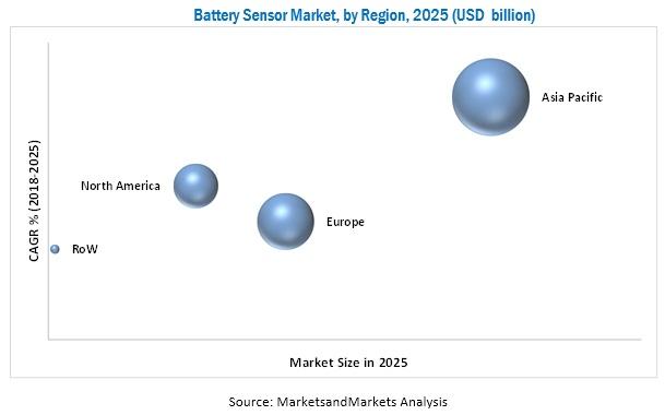 Automotive Battery Sensor Market