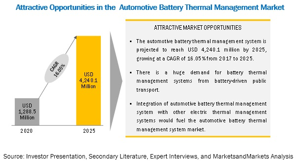 Automotive Battery Thermal Management System Market
