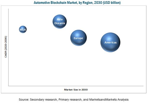 Automotive Blockchain Market