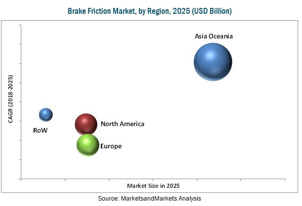 Brake Friction Market (OE & Aftermarket)