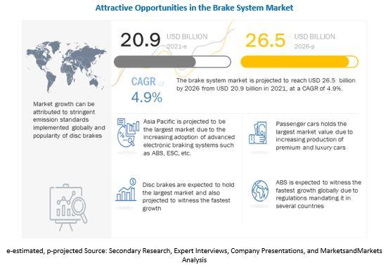 Brake System Market