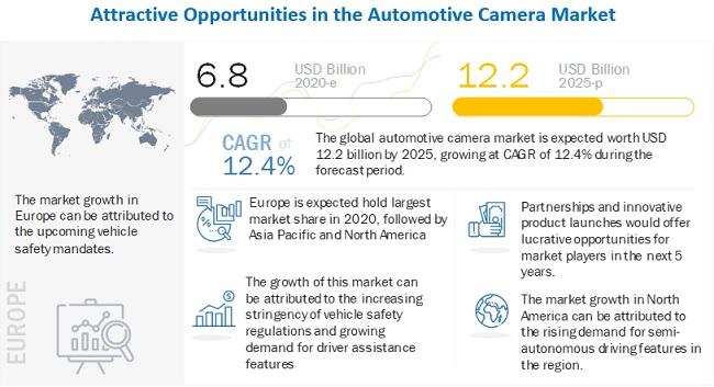 Automotive Camera & Camera Module Market