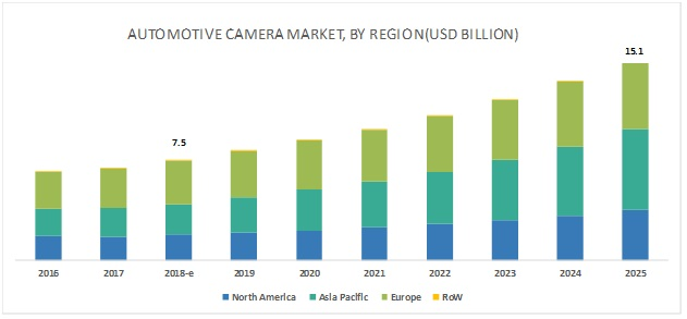 Automotive Camera & Camera Module Market