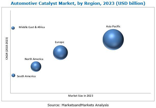 Automotive Catalyst Market