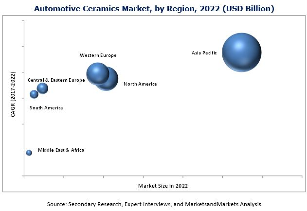 Automotive Ceramics Market