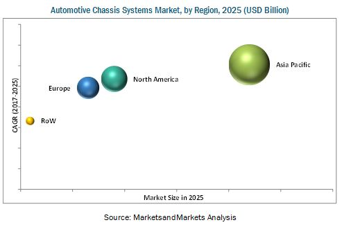 Automotive Chassis Market