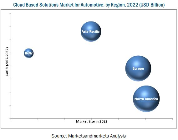 Cloud Based Solutions Market for Automotive