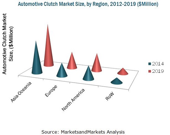 Automotive Clutch Market