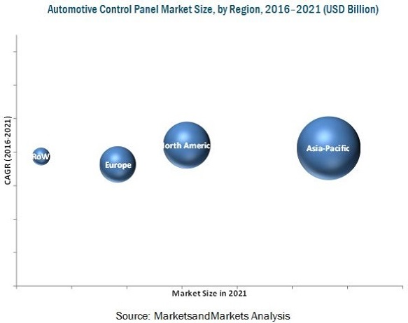 Automotive Control Panel Market