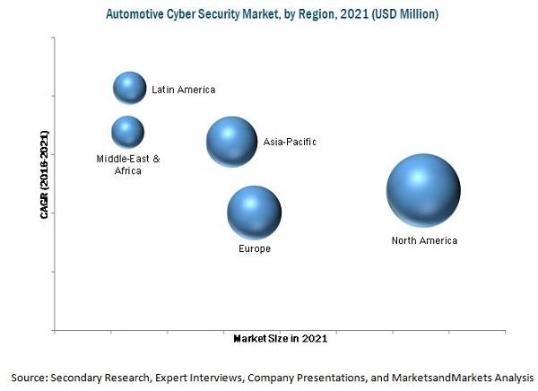 Automotive Cyber Security Market