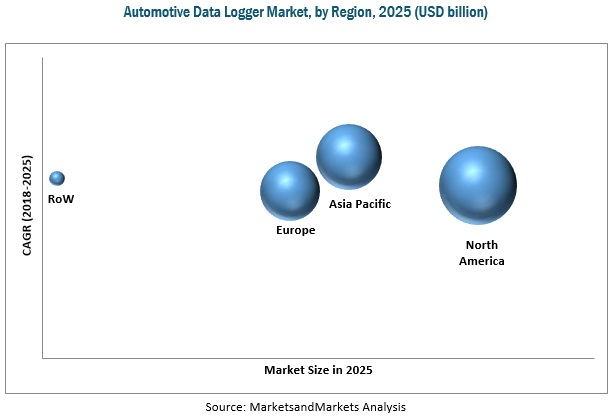 Automotive Data Logger Market