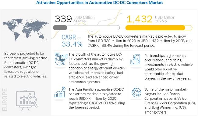 Automotive DC-DC Converters Market