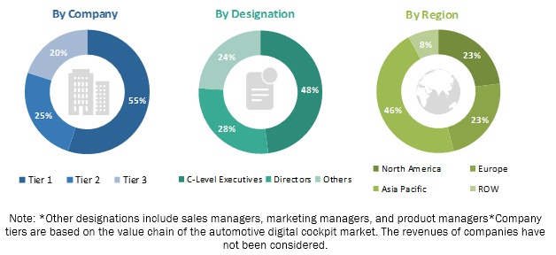 Automotive Digital Cockpit Market