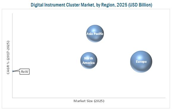 Digital Instrument Cluster Market for Automotive