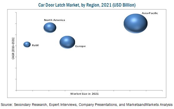 Car Door Latch Market