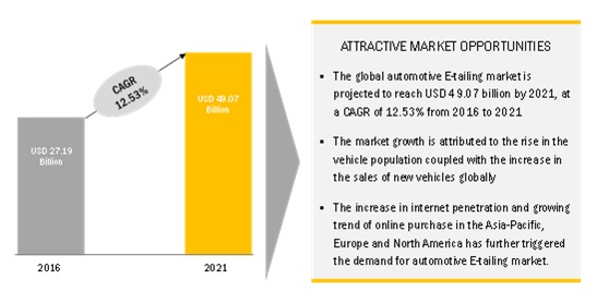 Automotive E-tailing Market