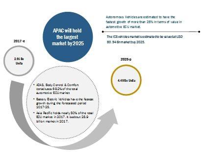Automotive ECU Market