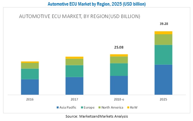Automotive ECU Market Size, Share, Growth and Forecast by 2025