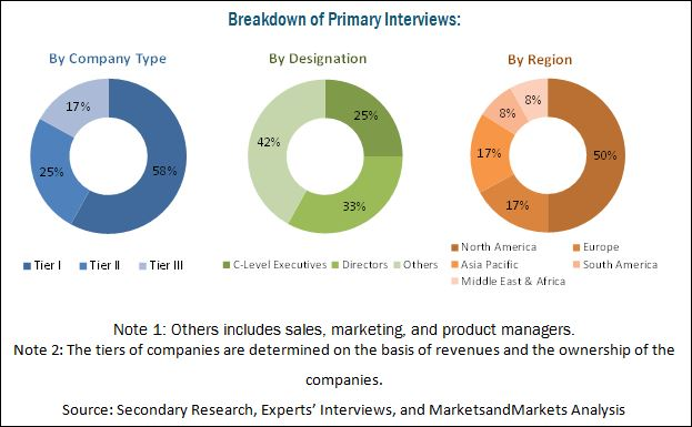 Automotive Elastomers Market by Type, Application & by